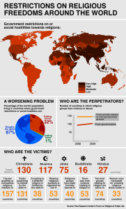 Religious-Freedoms-Graphic